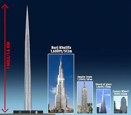Höchstes Gebäude der Erde
